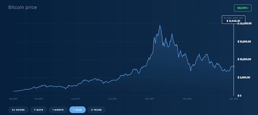 bitcoin as an investment option